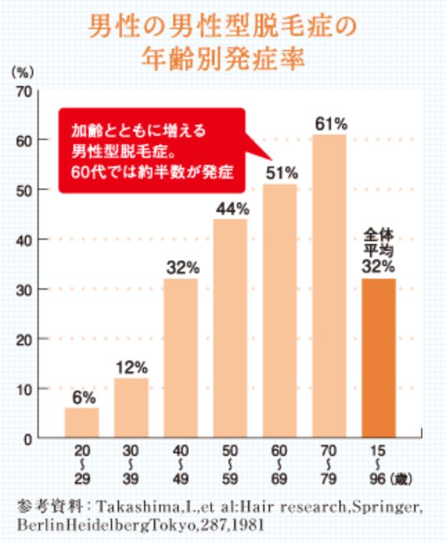 男性のAGAの年齢別発症率