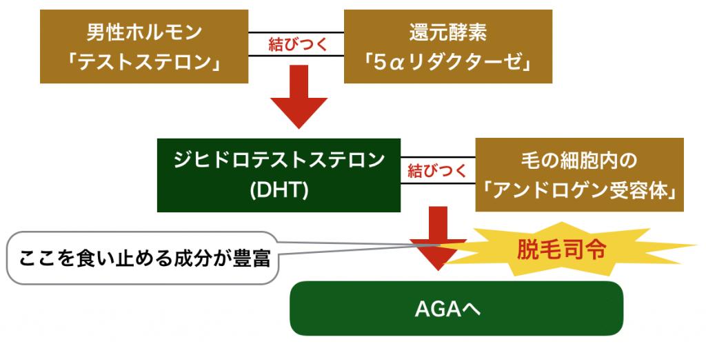 イクオスに含まれる成分の特徴