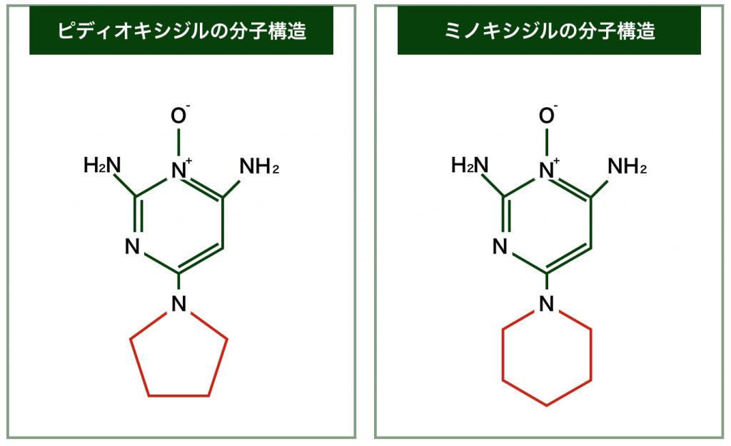 ピディオキシジルの分子構造とミノキシジルの分子構造