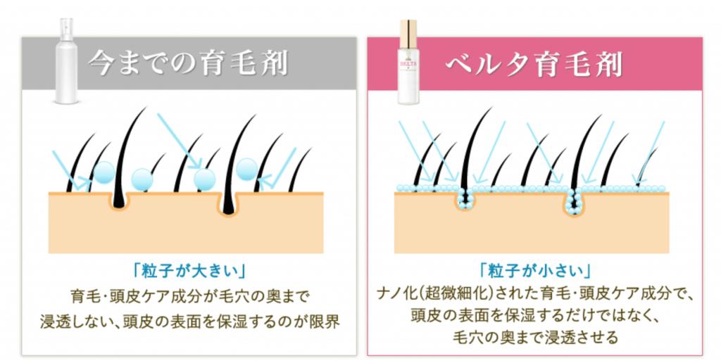 今までの育毛剤とベルタヘアローションの比較