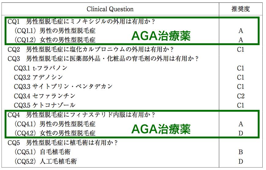 日本皮膚科学会が出している男性脱毛症診療ガイドライン