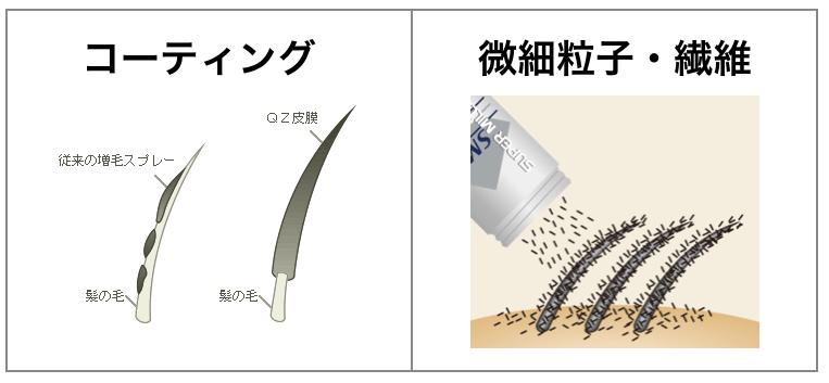 コーティングタイプの増毛剤と微細粒子や繊維の増毛剤違い