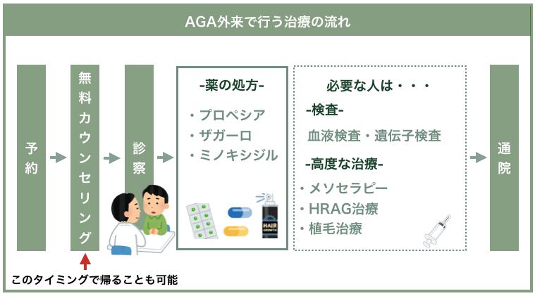 AGA外来で行う治療の流れ