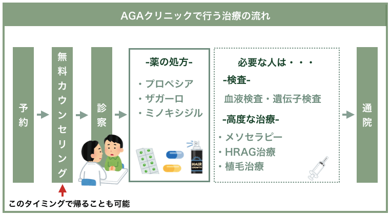 AGAクリニックで行う治療の流れ