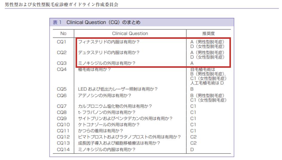 皮膚科学会でも推奨されているAGA治療薬
