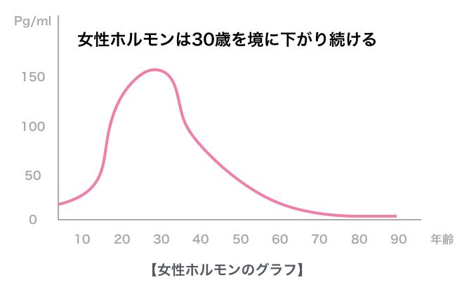 女性ホルモンのグラフ
