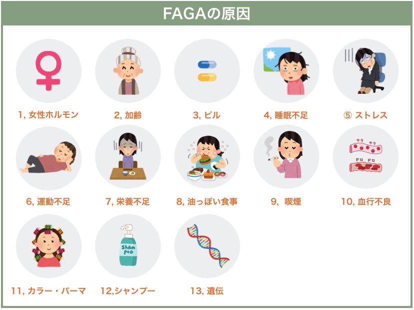 FAGAの原因