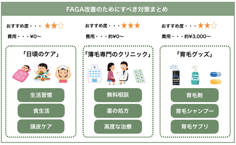 FAGA改善のためにすべき対策まとめ
